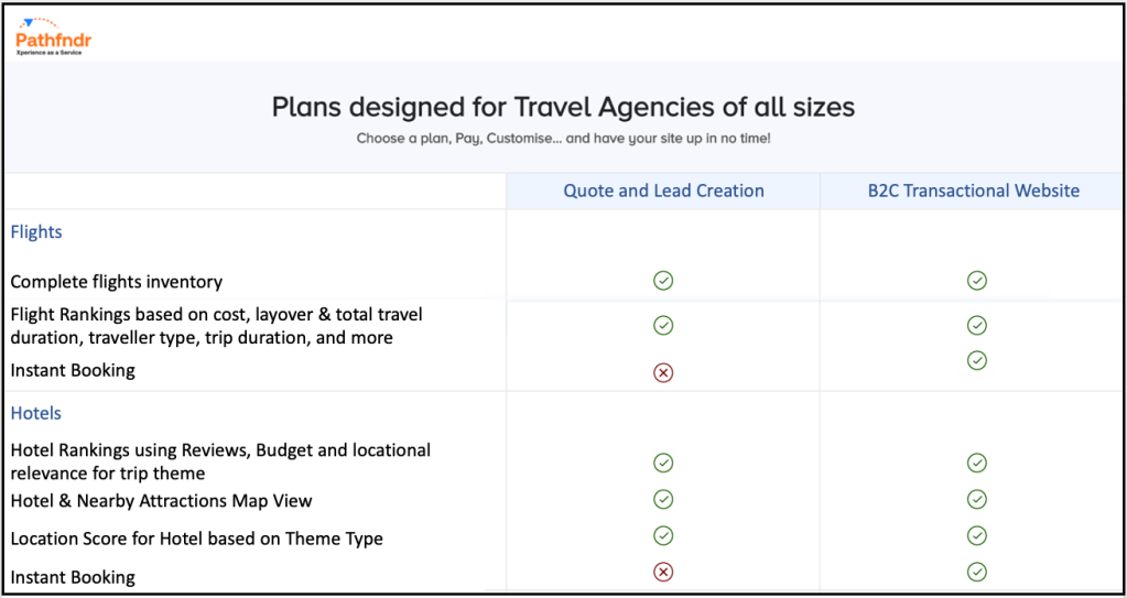 Flights and Hotels Pricing Plan